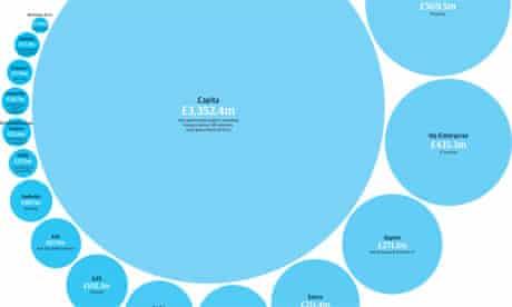Public spending graphic over 25k