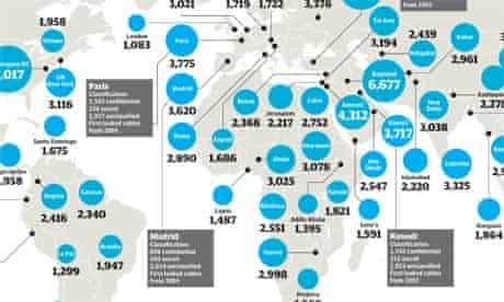 Wikileaks cables breakdown