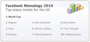 Facebook's top UK status tremds for 2010