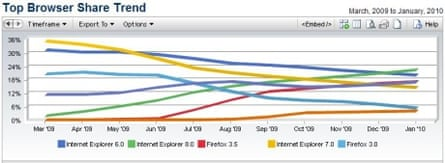 NetApps' chart for browser trends