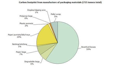Riverford packaging chart