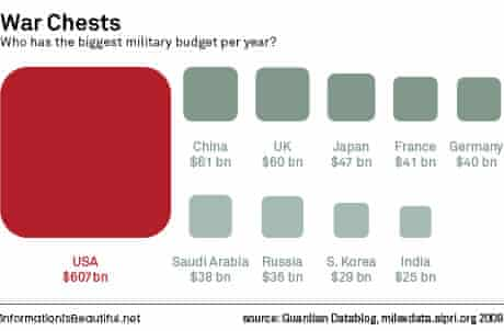Info is beautiful: defence budgets