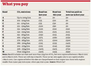 raod tax table