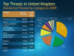 Table and pie-chart of the leading malware threats in the UK