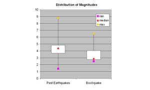 figure two - boobquake