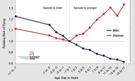 Graph: Mortality risk spouse age difference
