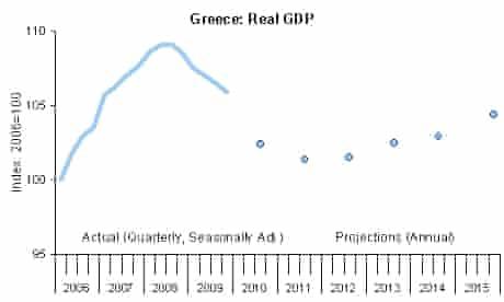 Graph - Greece