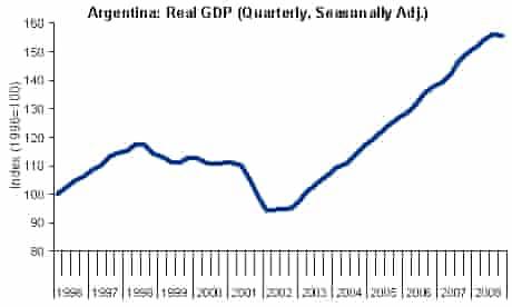 Graph - Argentina