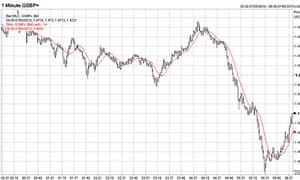 Sterling falls as the 2010 General Election results come in
