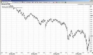 FTSE weekly chart