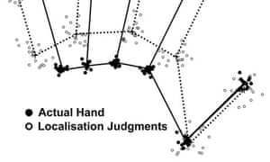 Body image distortion for hand