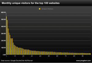 Pingdom graph shows you need at least 22m visitors per month to break into Top 100 websites