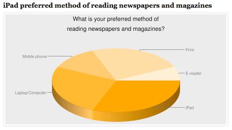 iPad study newspapers and magazines