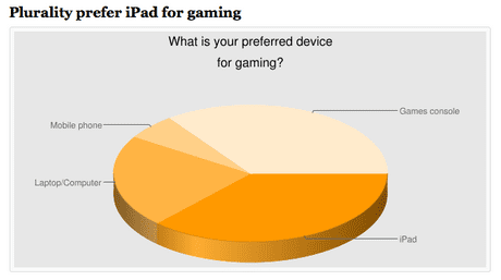 iPad study gaming