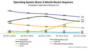 Recent US smartphone acquirers and popularity of Android