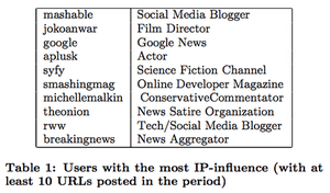 Influential Twitter users research
