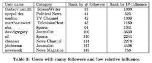 Twitter influence research