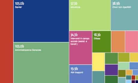 Italian public spending by Open Spending