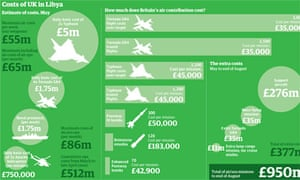 Libya costs of operations to the UK