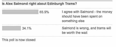 Alex Salmond trams poll results