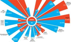 China v US graphic