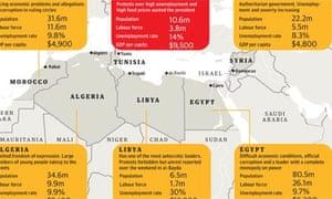 Tunisia graphic
