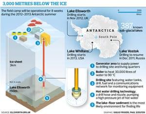 Lake Ellsworth graphic