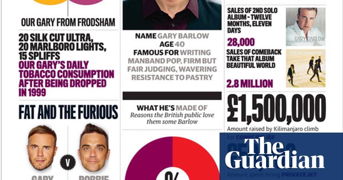 Infomania: Gary Barlow | Culture | The Guardian
