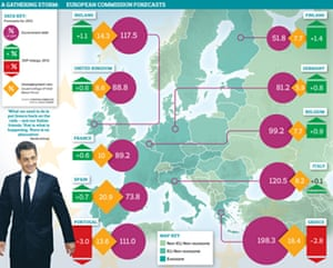 European commission forecasts for growth over the next year.