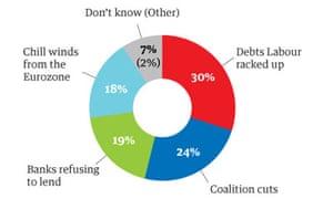 ICM poll graphic