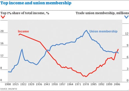 Top income and union membership