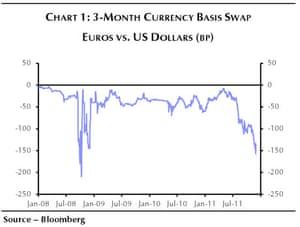 Euros vs dollars swap graph