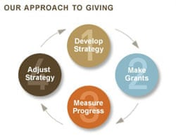 Infographic - four steps to giving - Gates Foundation