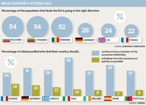 What Europe's voters say