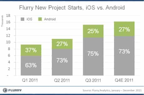 Flurry iOS v Android stats