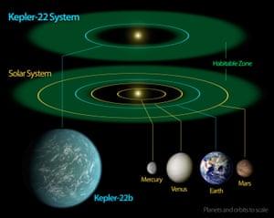 A diagram of the Kepler-22 system