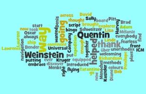 Oscars 2011 Wordles: Oscars 2011 Wordles 5