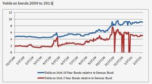 Yields on bonds in Ireland