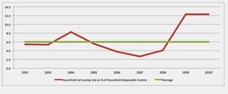 Savings soar in Irish recession
