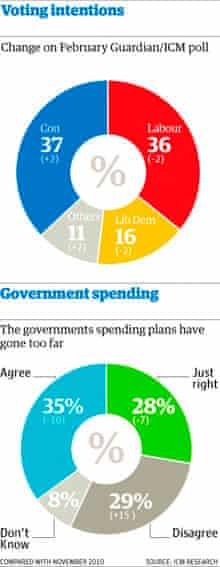 Guardian/ICM poll