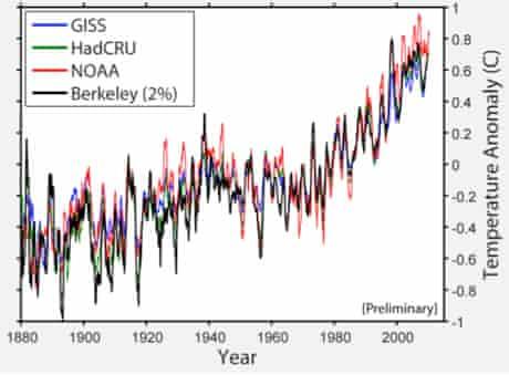 Berkeley Earth temperature series preliminary