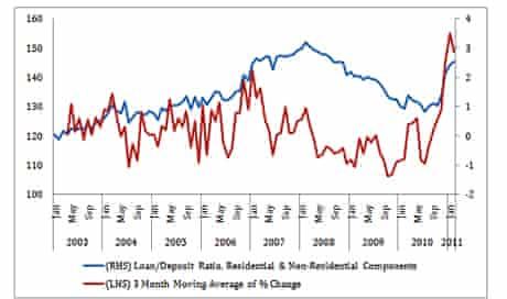 loan to deposit ratios since 2003 in Irish banks