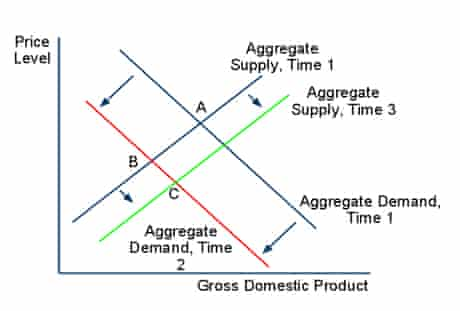 Supply and demand graph in recession