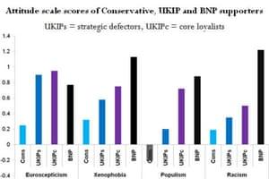 Ukip chart 1