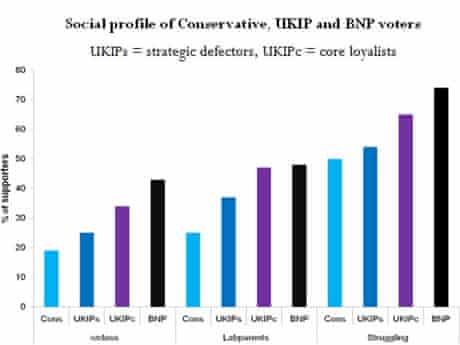 Ukip chart social profile