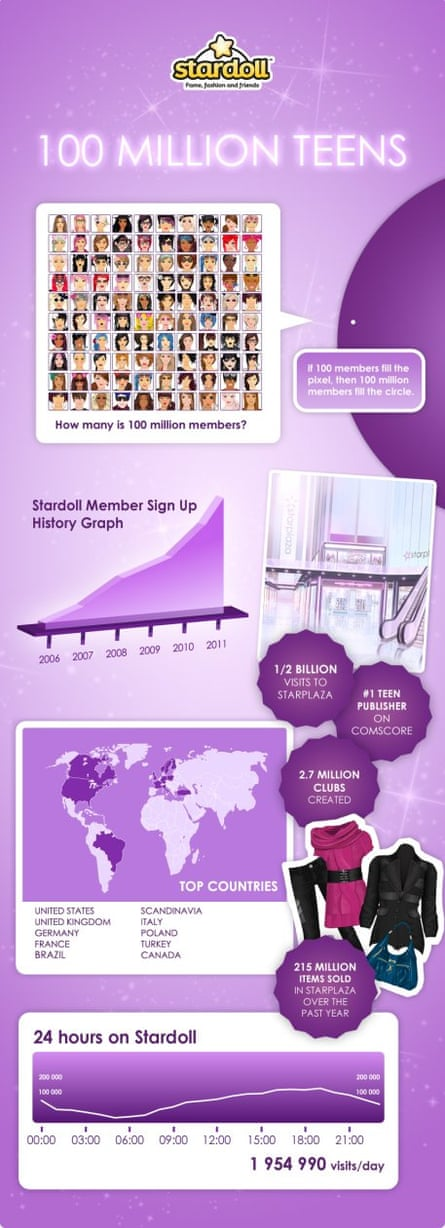 Stardoll tower infographic