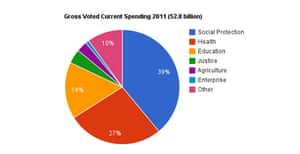 Capital expenditure by sector in Ireland