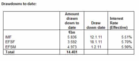 Draw downs of IMF loans to Ireland as of May 15 2011