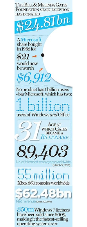 Bill Gates - in numbers