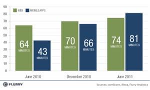 Flurry app usage stats